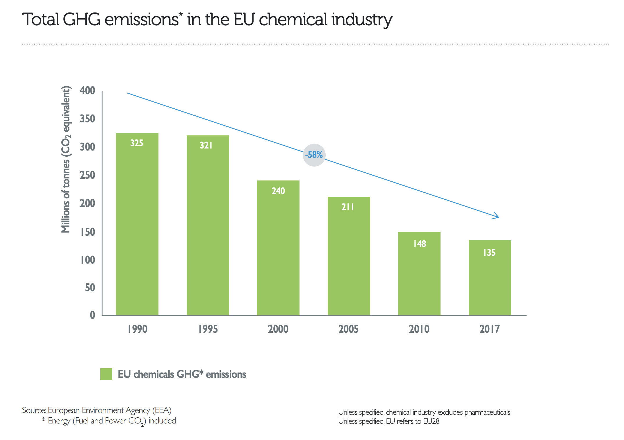 The sector's emissions have fallen by 60% in the past 30 years