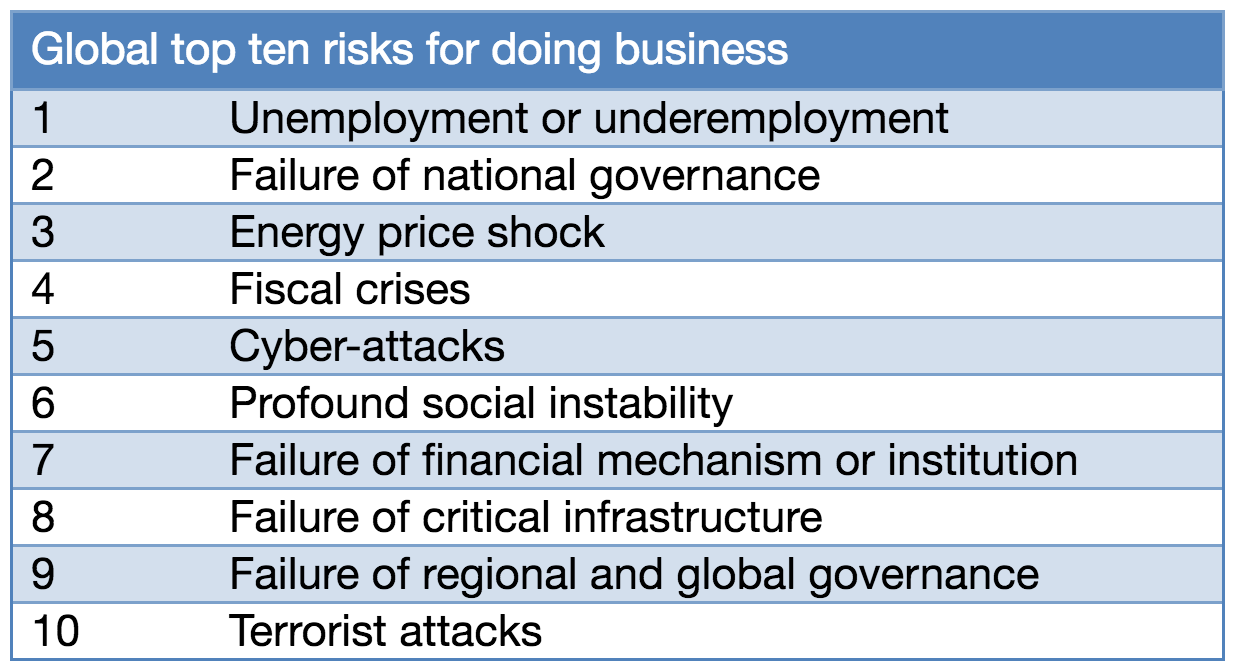 Regional Risks for Doing Business
