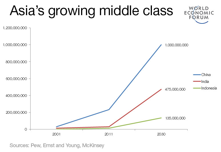 Asia's growing middle class