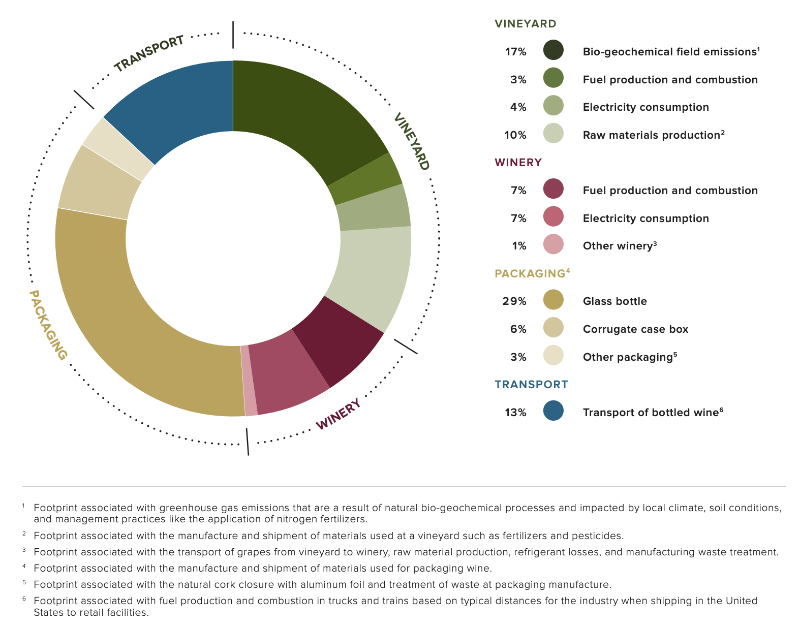 The carbon footprint of Californian winemaking