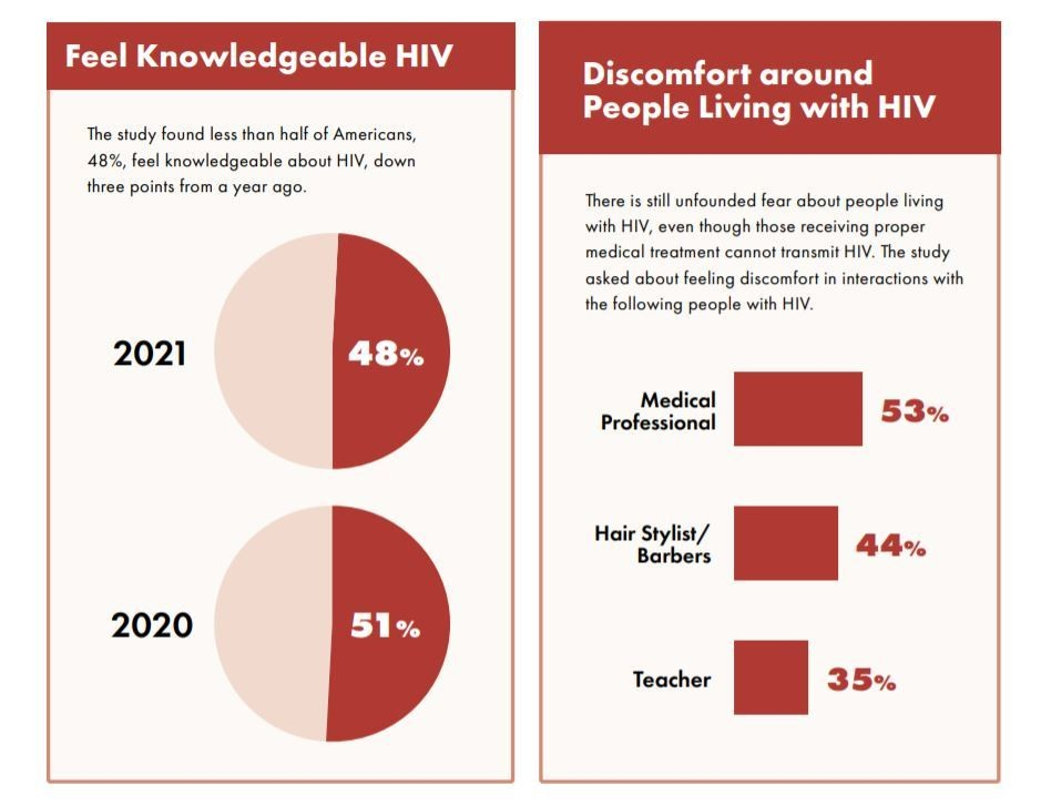 a infographic showing different statistics about HIV awareness