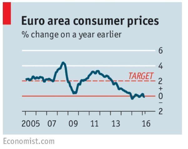 Euro area consumer prices