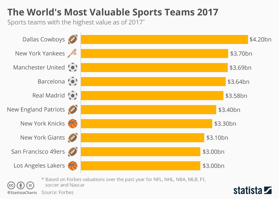 the influence of sponsors in the world of sports And as the media world grapples with these issues, so too must the sports   impact of sponsorship across screens and platforms—and to make.
