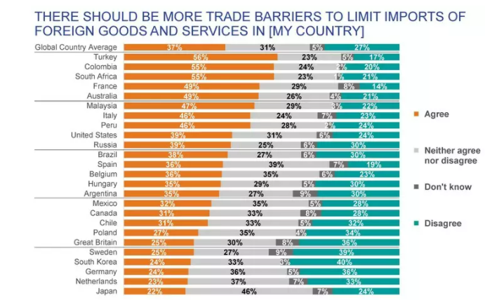 A third of people think there should be more trade barriers.