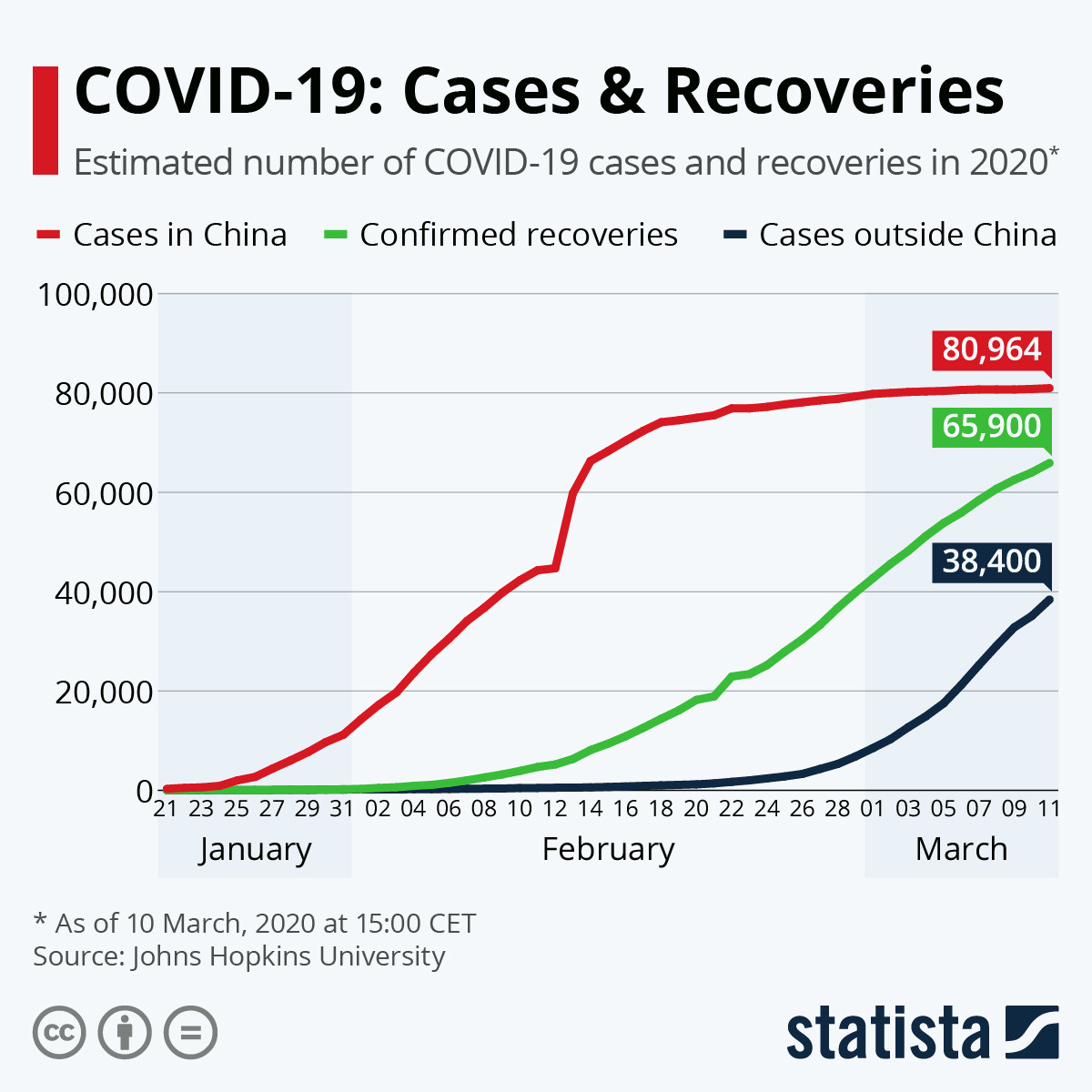 COVID-19: Cases and Recoveries