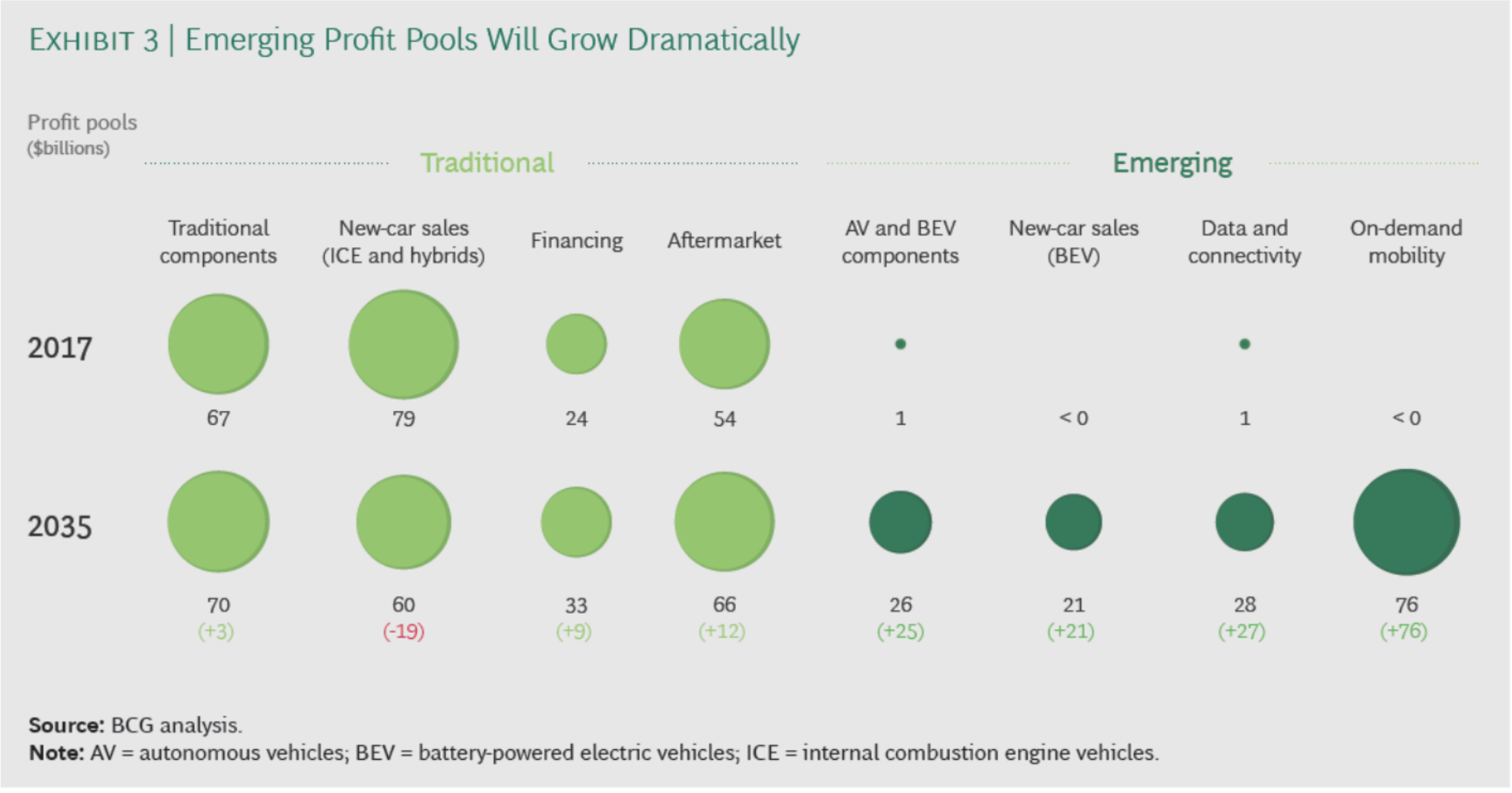 As the mobility sector transforms dramatically, so will its sources of profit