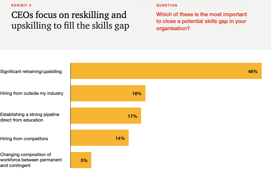 Bar chart shows what CEOs consider are the best ways to close a skills gap.