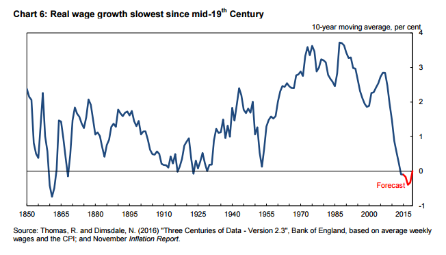 Real wage growth slowest since mid-19th century