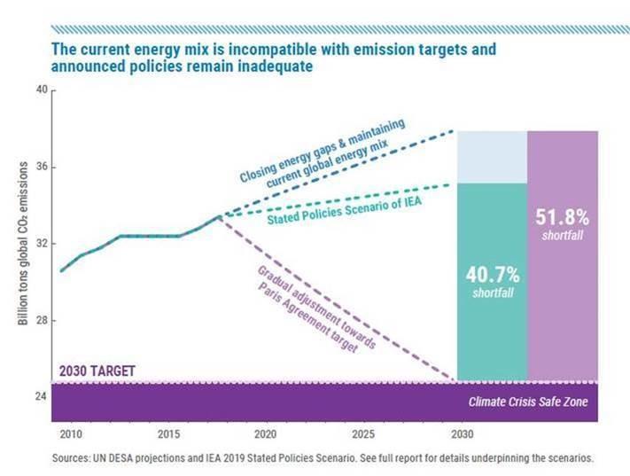 climate change climate crisis energy mix