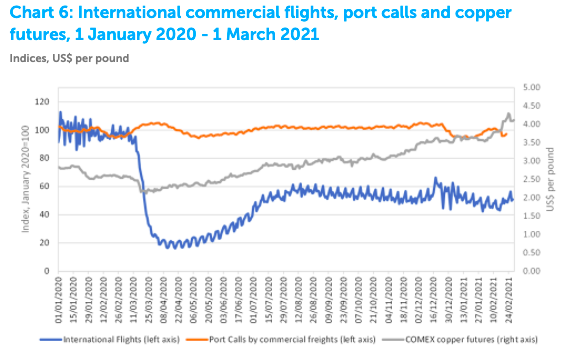 a chart showing commercial flight numbers