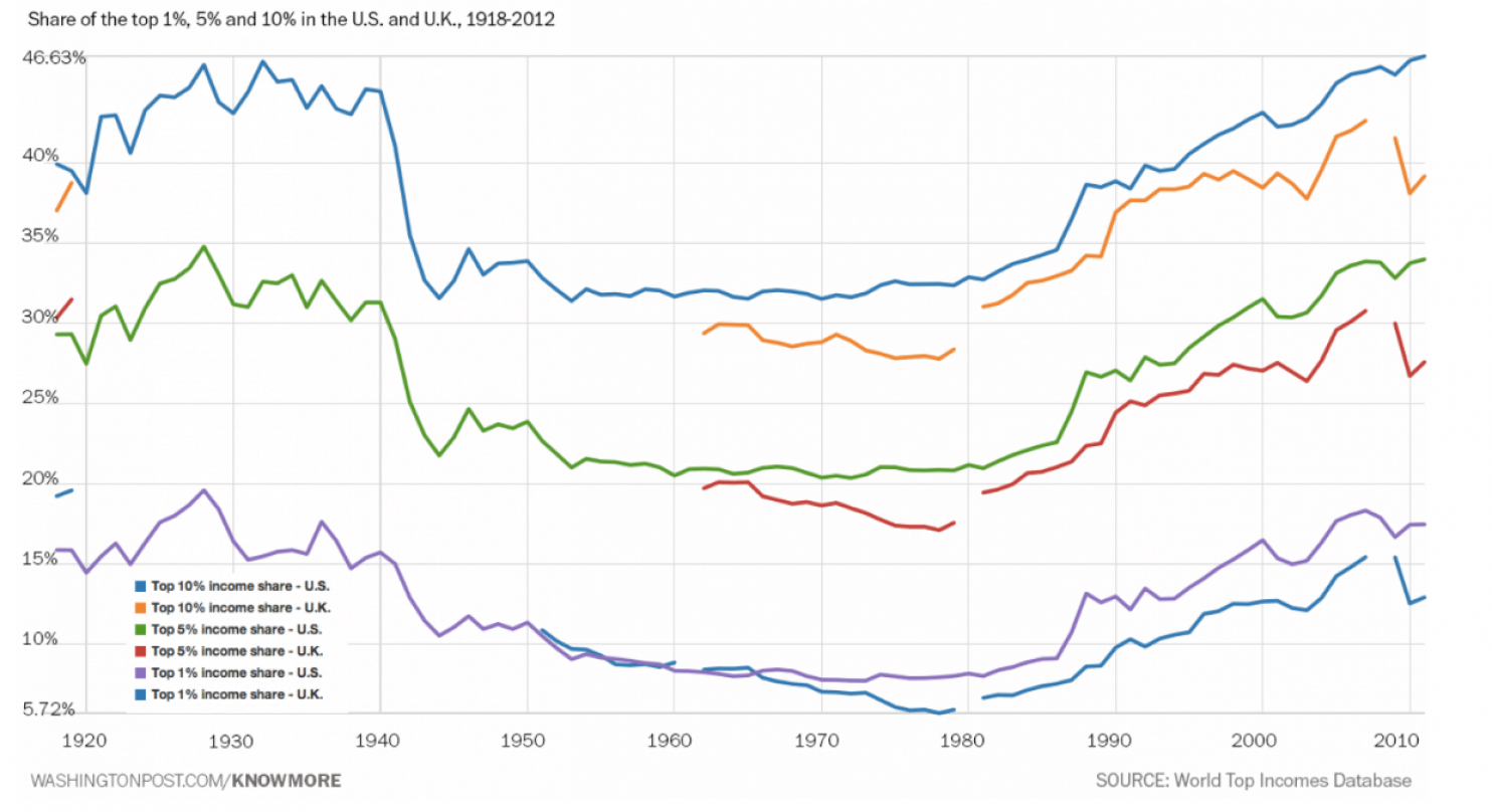 share of the top 1 per cent, 5 per cent and 10 per cent in the U.S. and U.K. 1918-2012