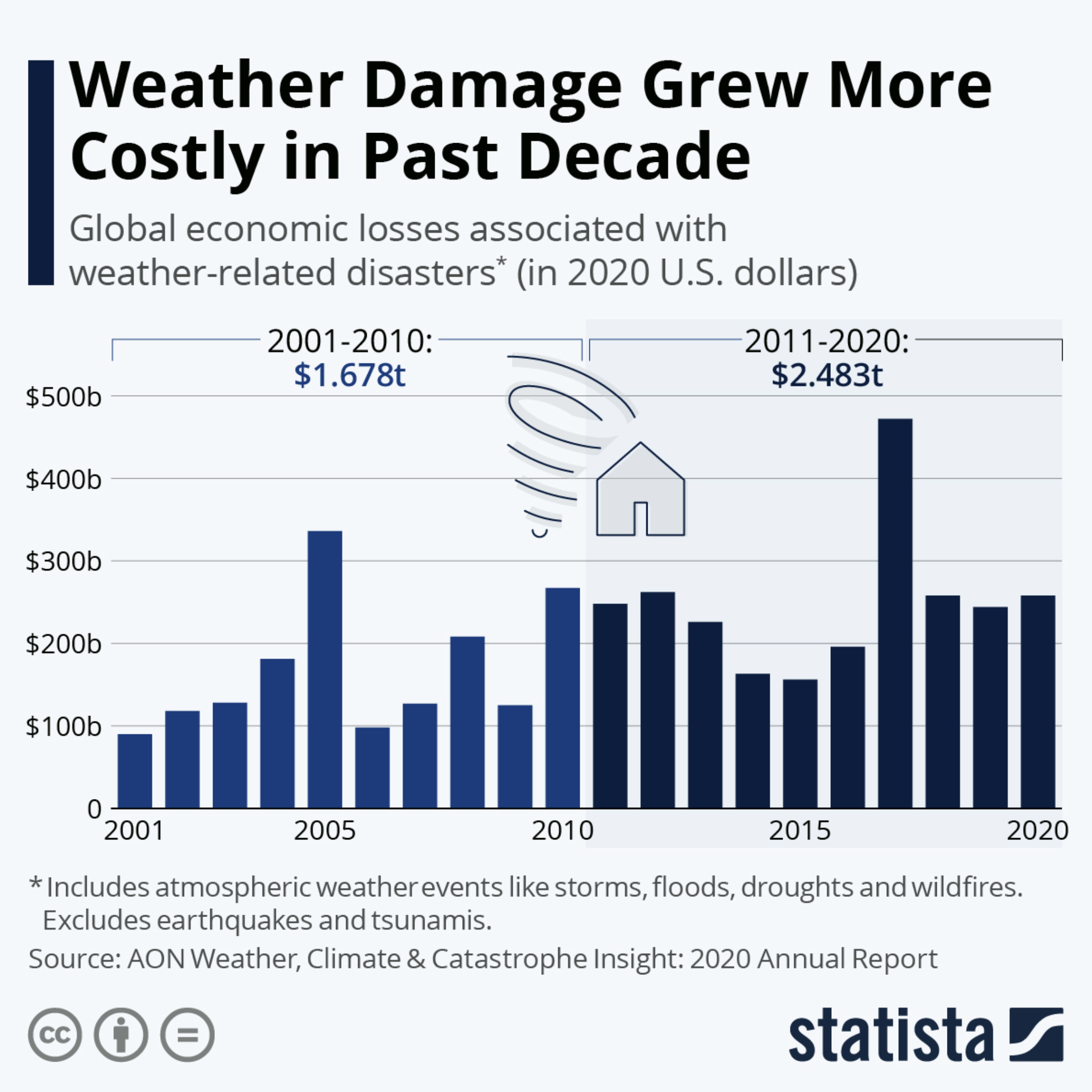 Weather damage grew more costly in the past decade