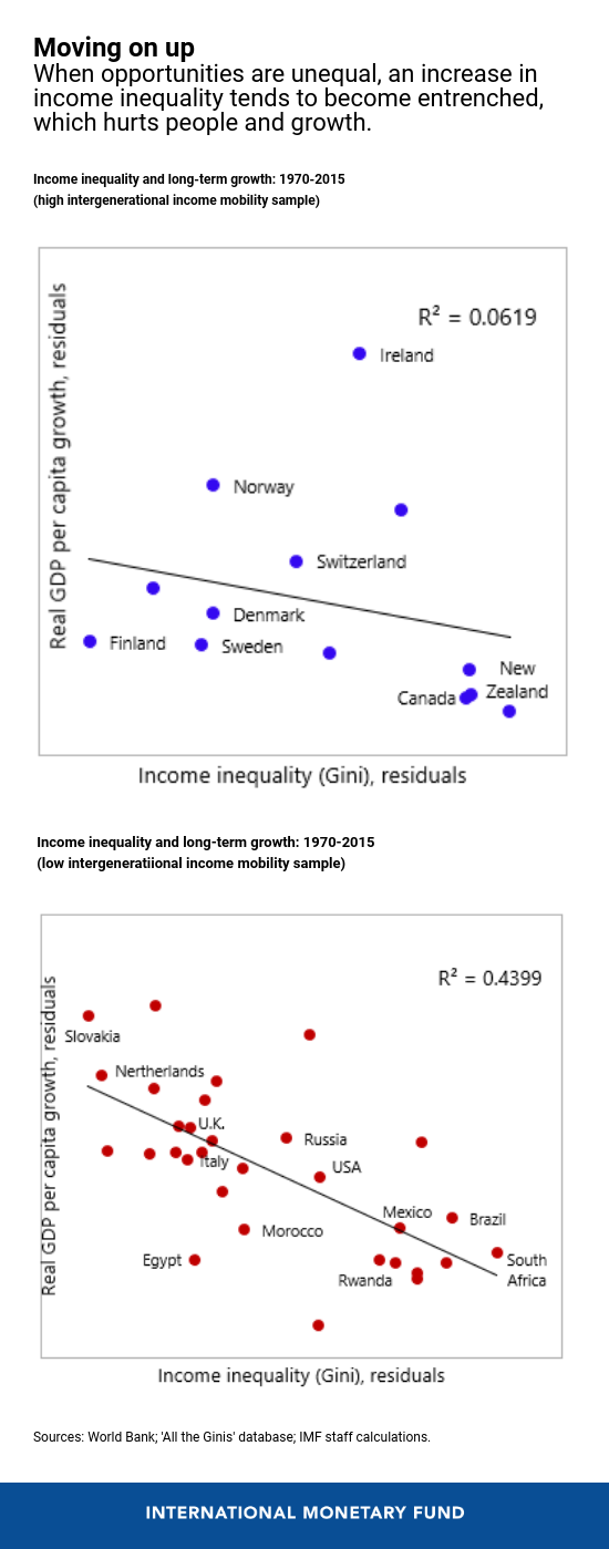 When opportunities are unequal, an increase in income inequality tends to become entrenched, which hurts people and growth