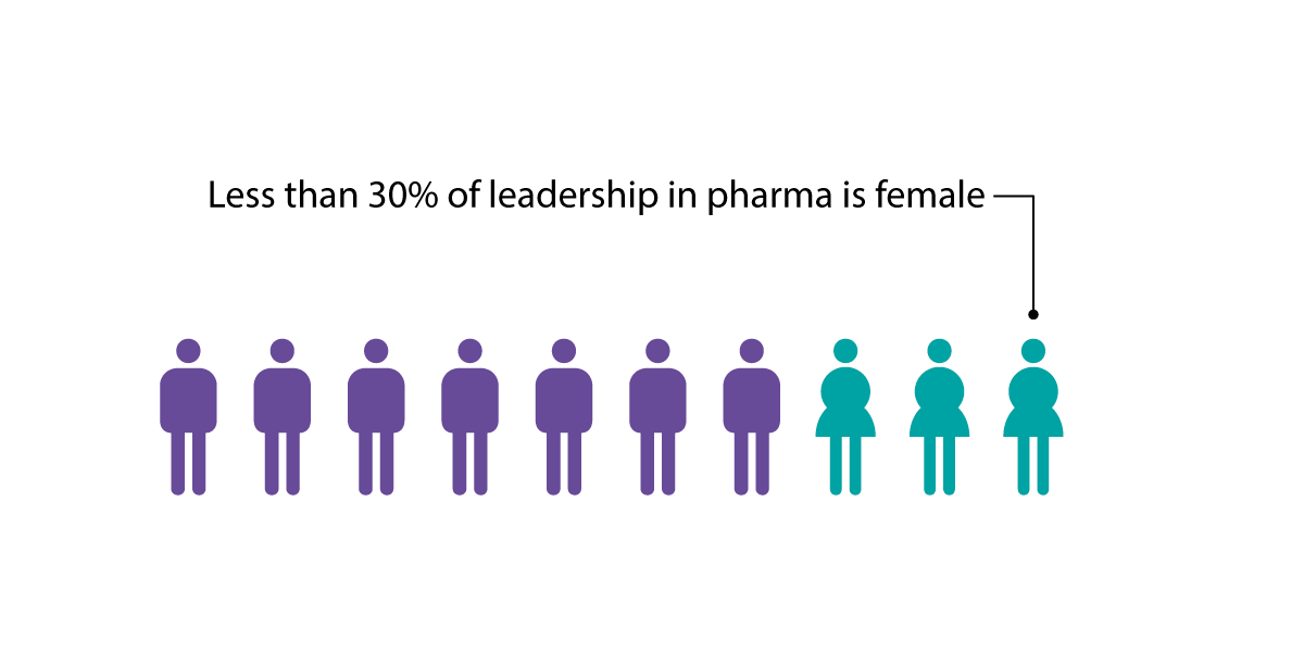 Women make up under 30% of executive directors at top pharma firms