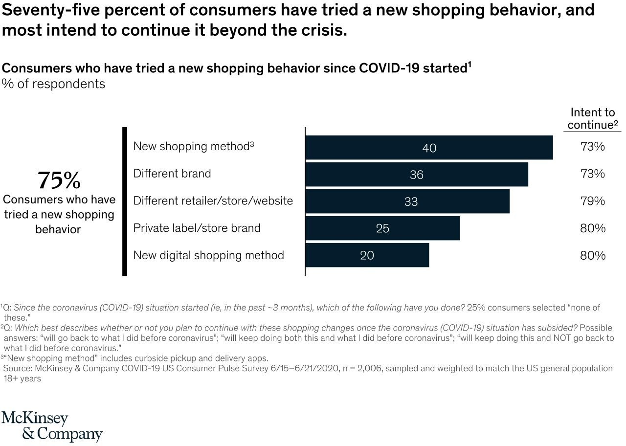a chart showing how brand loyalty has cahnged