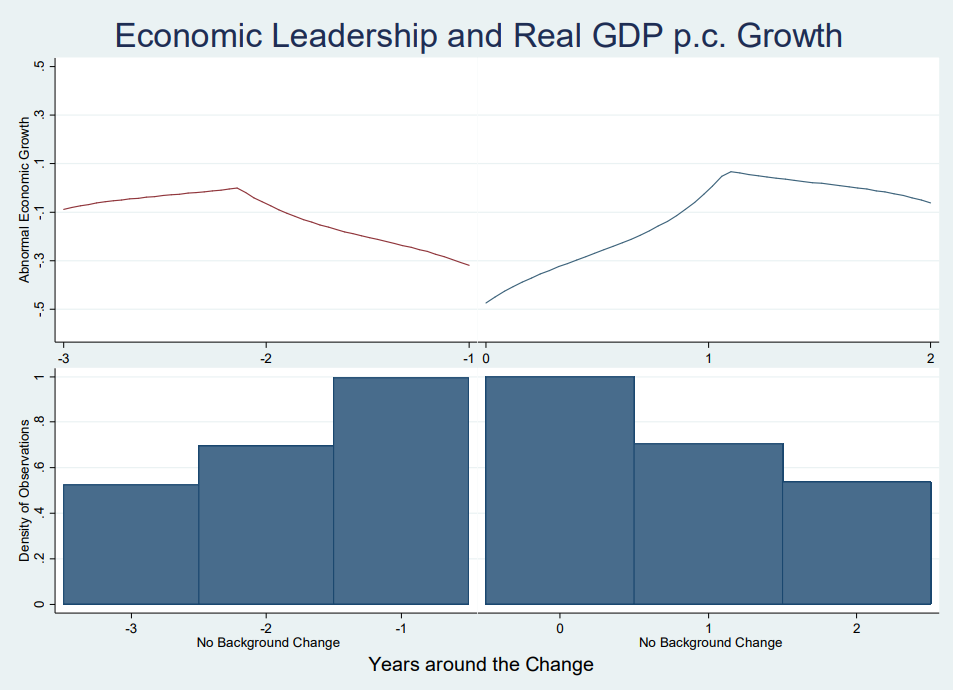 A Visual Representation of Growth with No Change in Leader Type