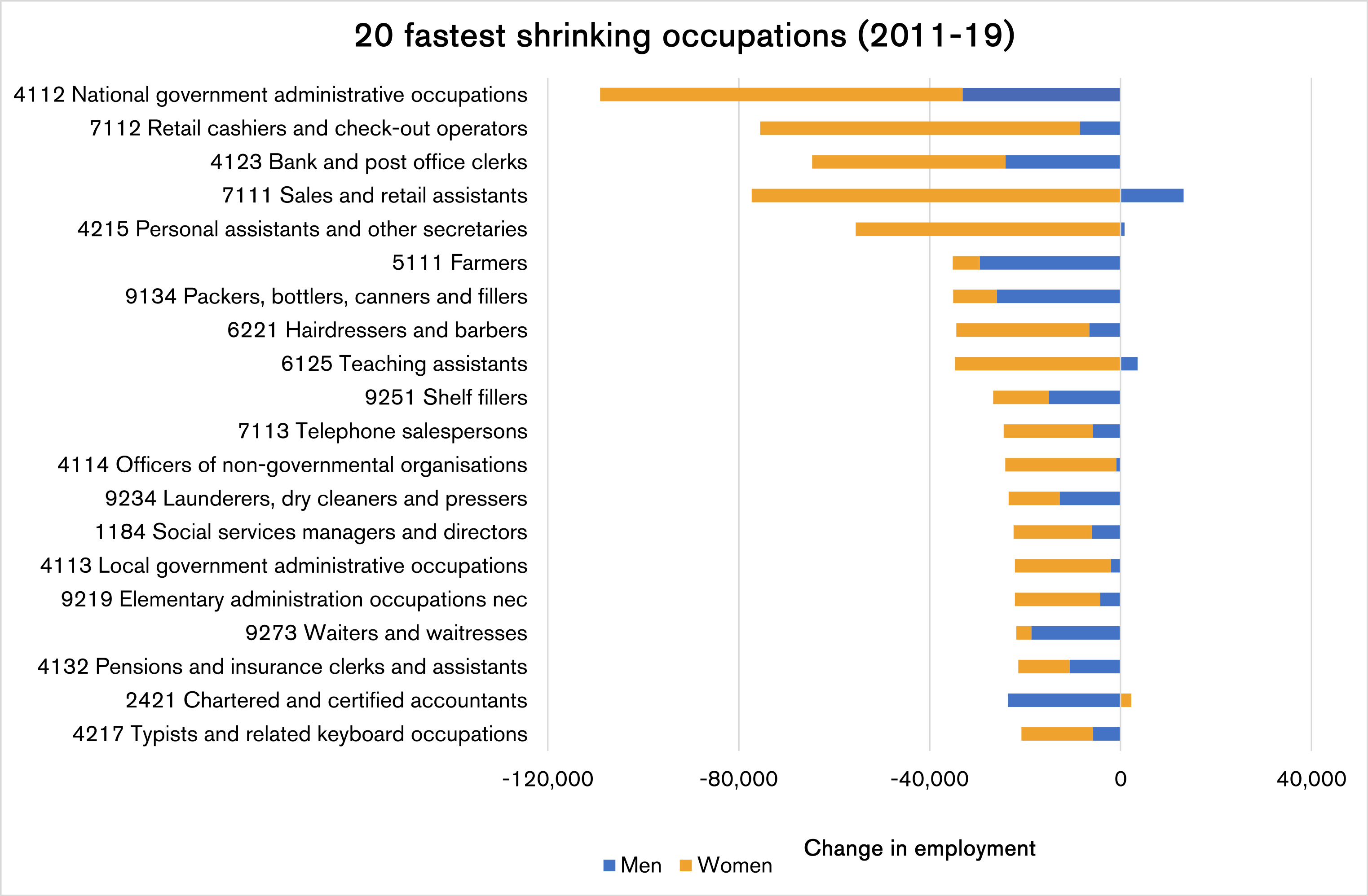 20 fastest shrinking occupations (2011-2019)