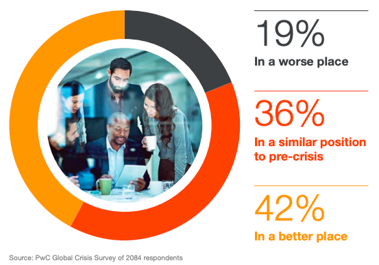 78% of companies say they were better off or no worse off following a corporate crisis.