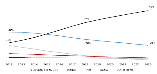 Digital ad sales are soaring