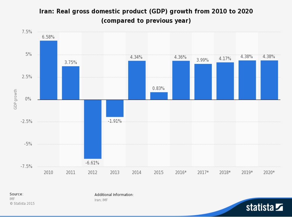an in depth analysis of the economic situation in iran 3 iran economy at a glance investment opportunities incentives for foreign   less than 10% after 26 years) iran's economic growth rate 43 04 45 41  is  critical to meet increasing domestic consumption around 62% of natural  2017  holiday survey: an annual analysis of the peak shopping season.