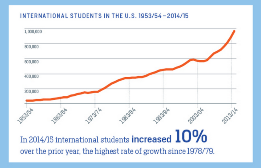 Number of international students in the US over time