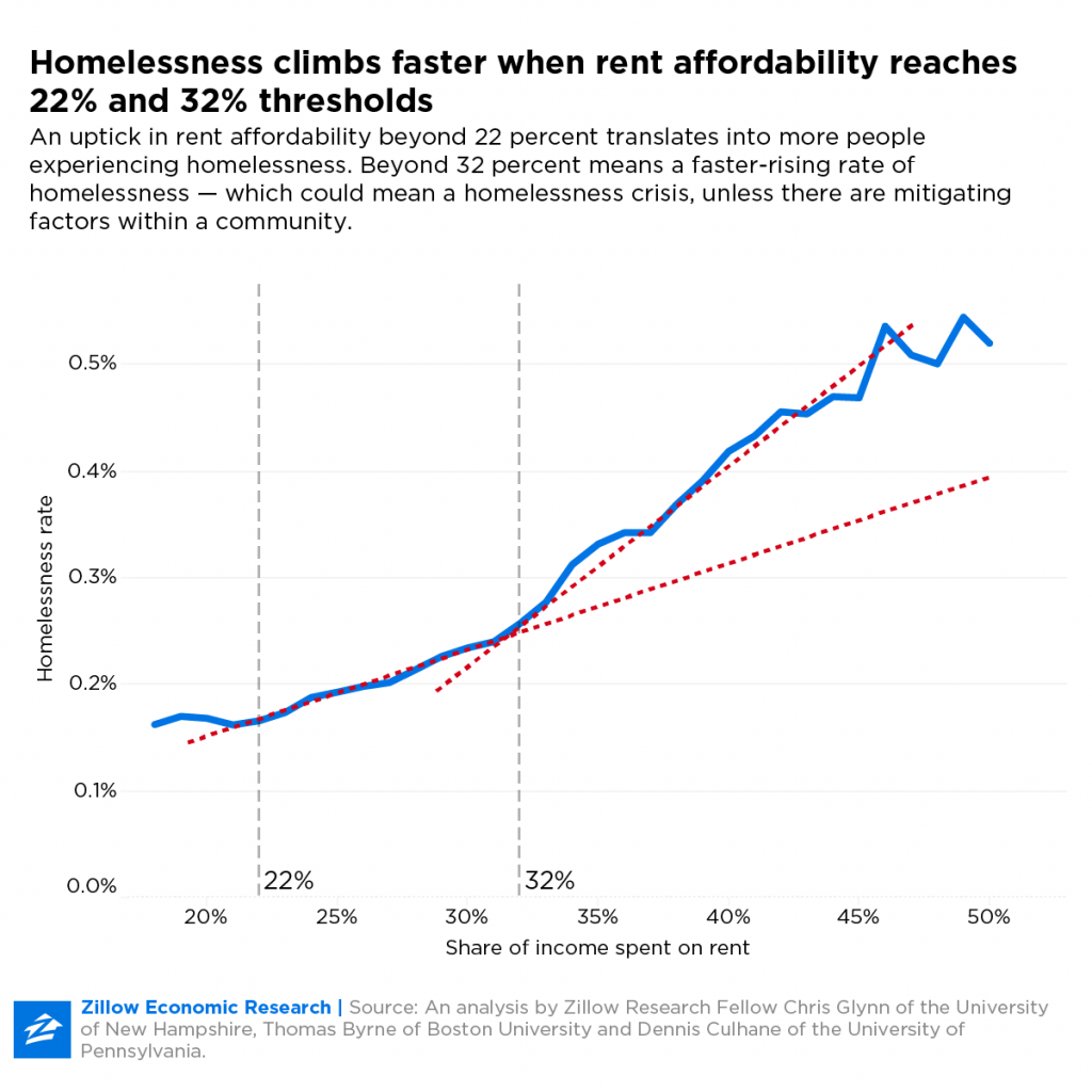 When rent affordability exceeds the 32% tipping point, homelessness rises rapidly.