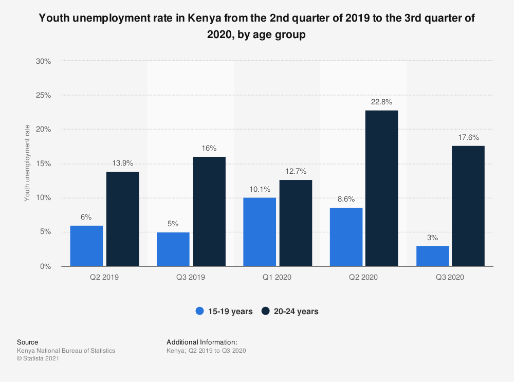 Youth unemployment in Kenya
