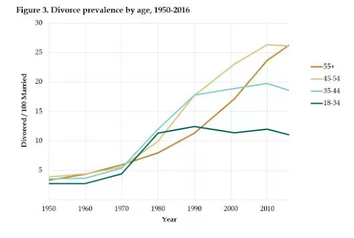 Divorce among older people has become more common.