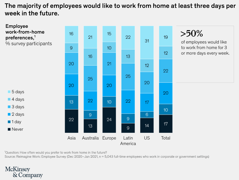 a chart showing that the majority of employees would like to work from home at least three days per week in the future