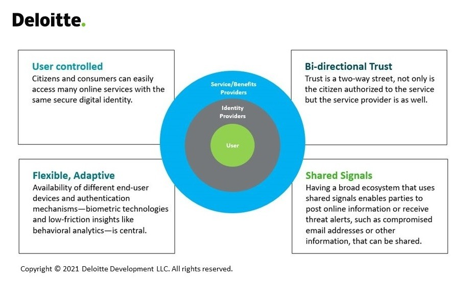 The 4 governing principles of digital identity