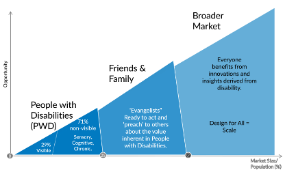 Graph showing People with Disabilities as the small portion (29% or visible): 71% as non-visible; Friends and Family as the next-largest portion, described as 'Evangelists', ready to act and 'preach' to others about the value inherent in People with Disabilities; and finally the Broader Market as the largest portion, adding how everyone benefits from innovations and insights derived from disability, and that 'design for all' equals scale.