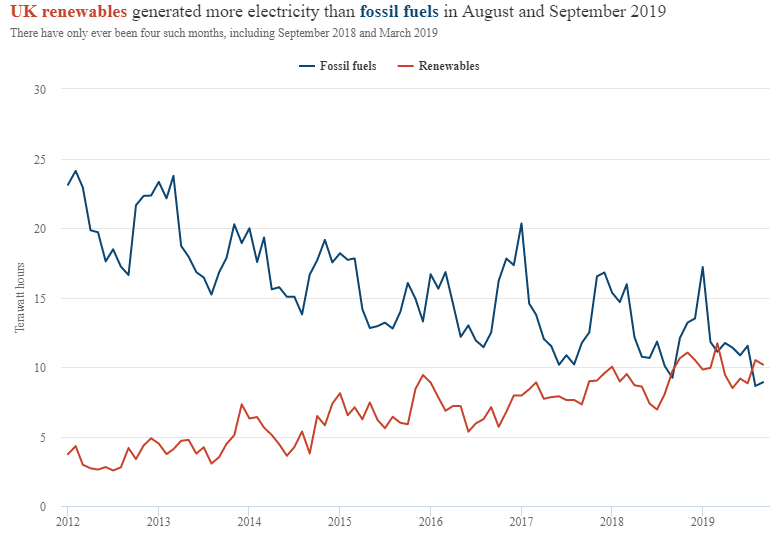Monthly electricity generation in the UK between 2012 and the third quarter of 2019, in terawatt hours, with fossil-fuel output shown with a blue line (coal, oil and gas) and renewables shown in red (wind, biomass, solar and hydro).