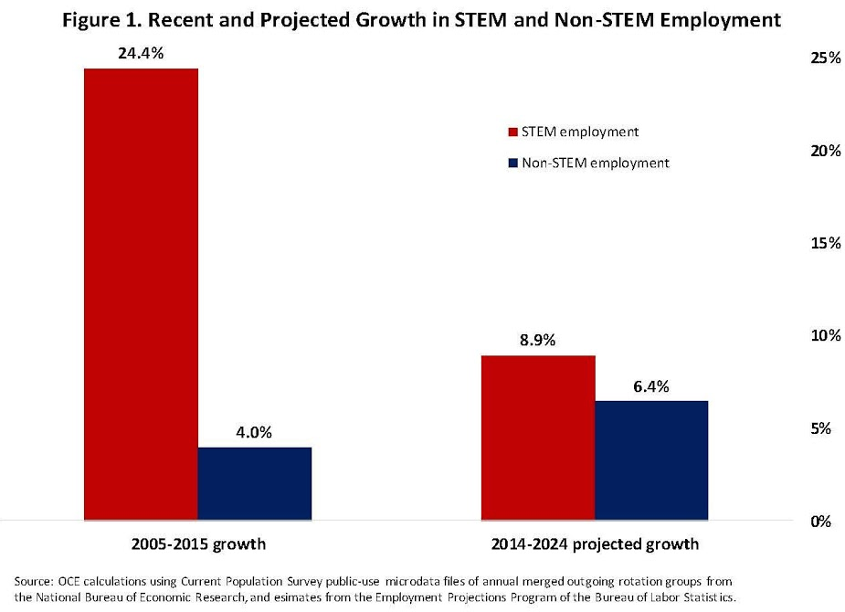 Chart: Recent and Projected Growth in STEM and Non-STEM Employment in the United States