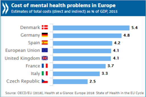 Counting the cost of mental health problems