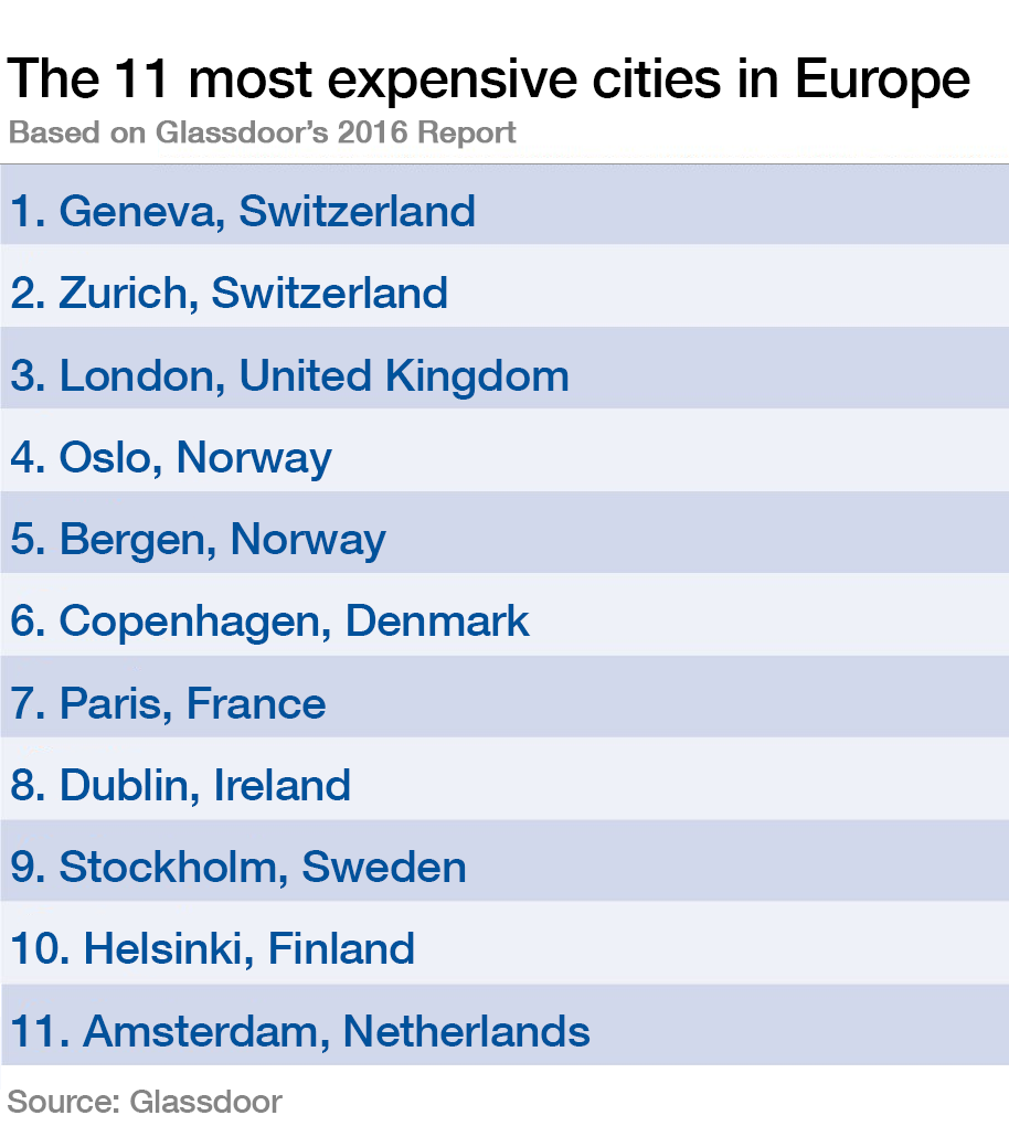 These Are The Most Expensive Cities To Live In Europe