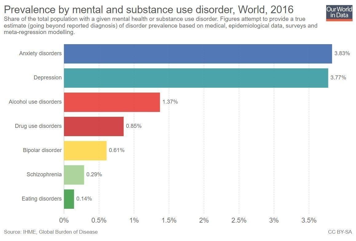 Les problèmes de santé mentale sont communs partout dans le monde