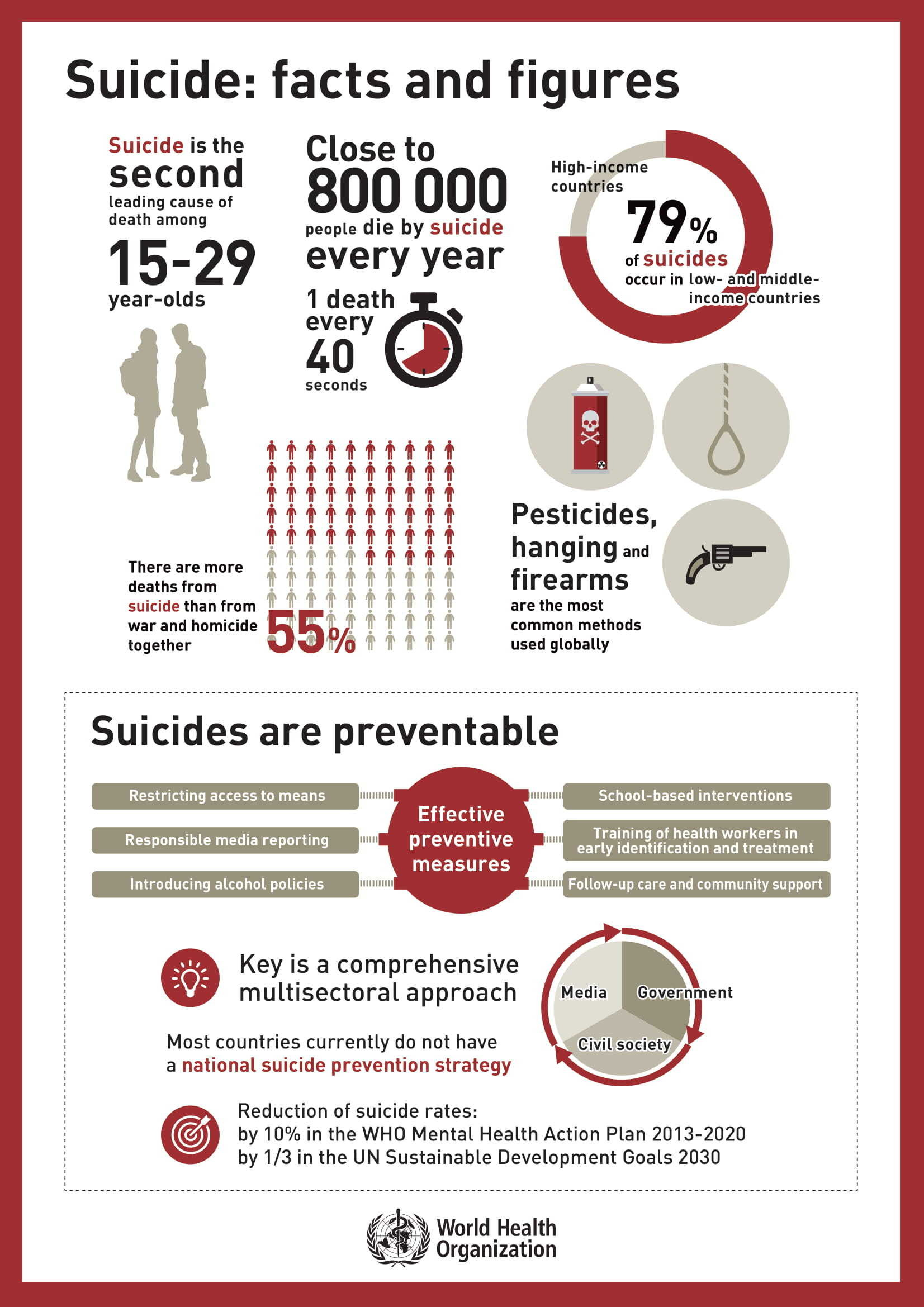 Facts and figures on suicide