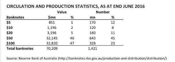Circulation and production statistics