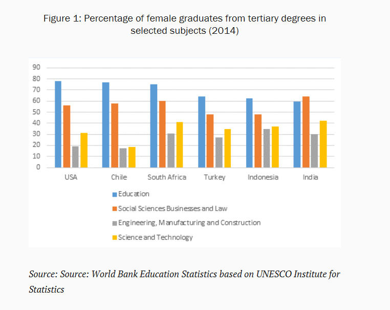 Percentage of female graduates from tertiary degrees in selected subjects (2014)