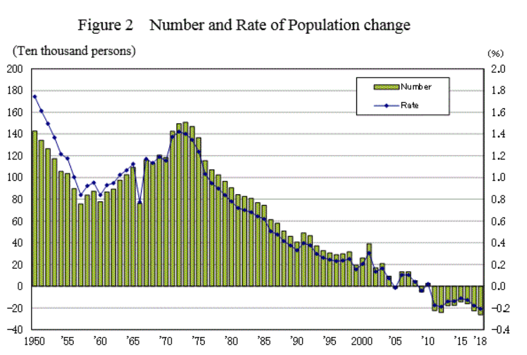 Japan's population is shrinking fast.