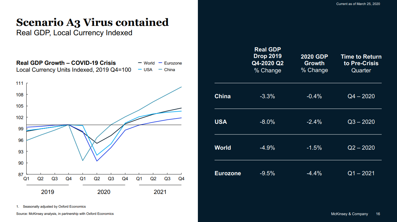 Impact on global economic recovery if the virus is contained