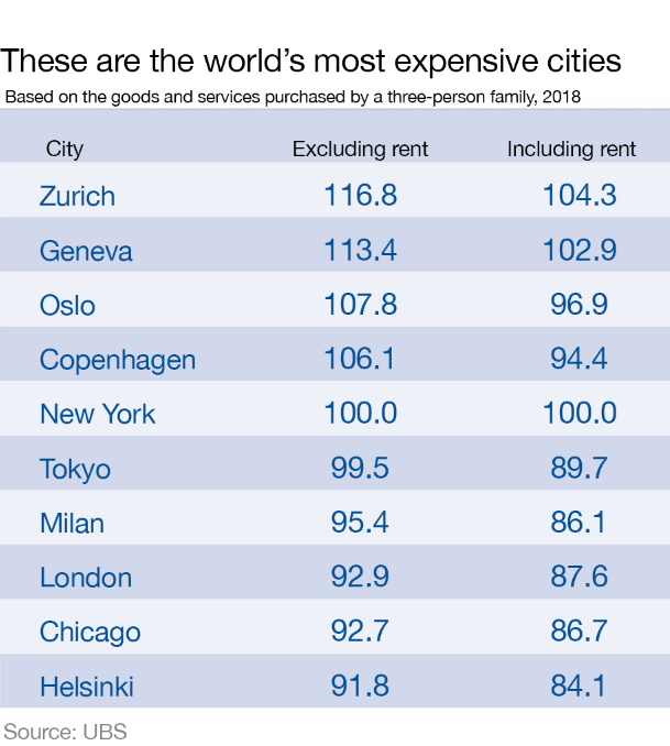 these are the most expensive cities in the world world economic forum. Black Bedroom Furniture Sets. Home Design Ideas