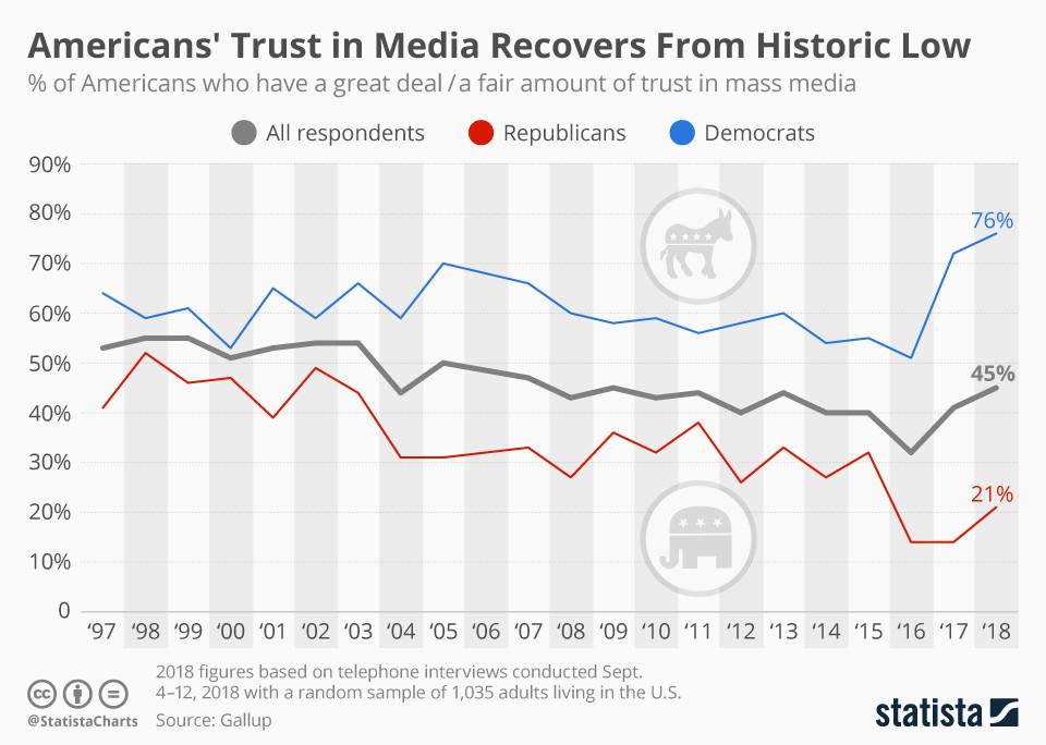 US trust in media