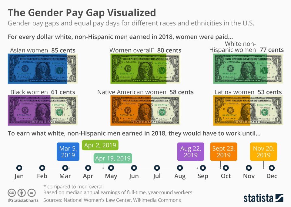 Gender pay gaps and equal pay gaps for different races and ethnicities in the US
