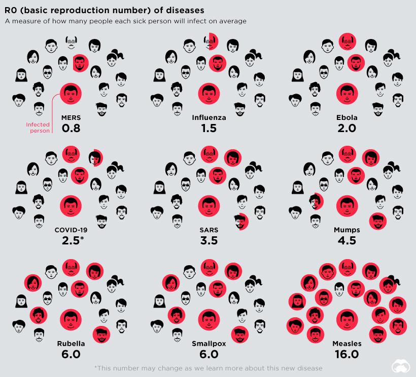 Una tabla que muestra cuántas personas infectará cada enfermedad.