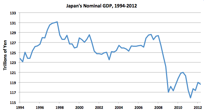 macro economic analysis of japan The pickup in global activity is projected to be more gradual than in the october 2015 world economic outlook global analysis growth in japan is also.