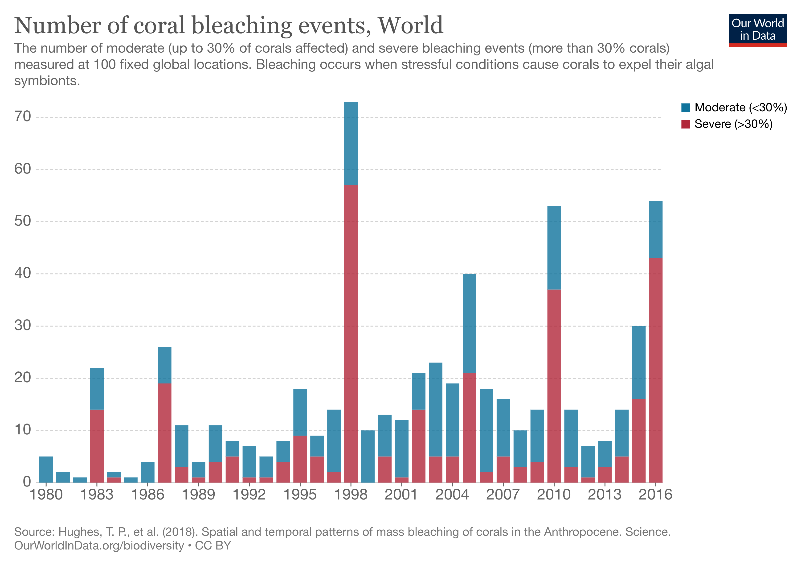 a chart showing then number of coral bleaching events worldwide from 1980 - 2016