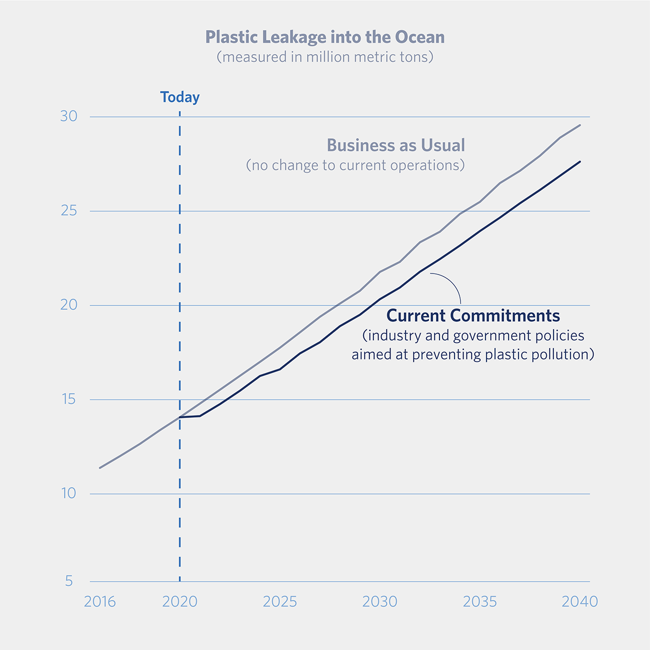 Line graph showing rate of plastic leakage into ocean from 2016-2040 in line with current industry and government commitments to reduce and a business as usual scenario.