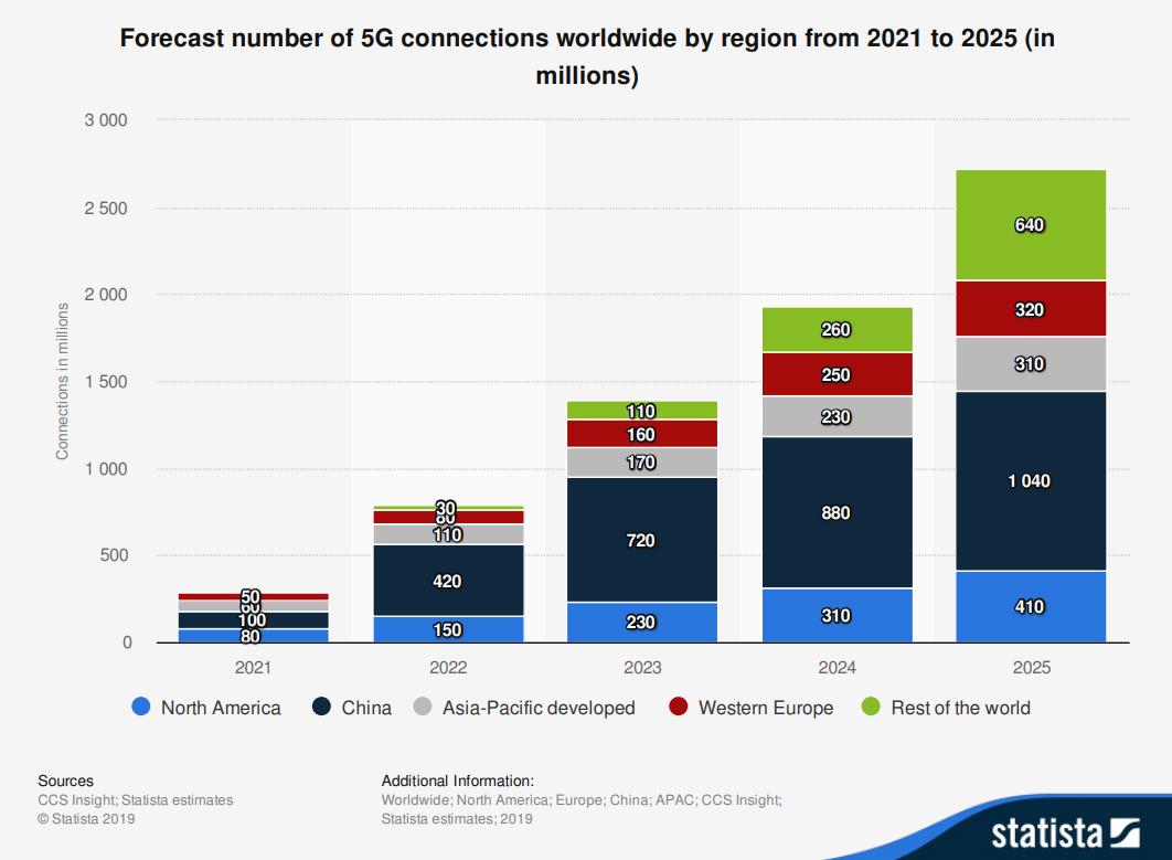Forecast number of 5G connections worldwide by region from 2021 to 2025 (in millions)