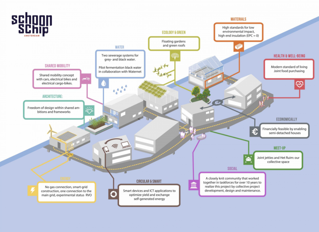 A diagram showing how the the floating Dutch community of Schoonschip works